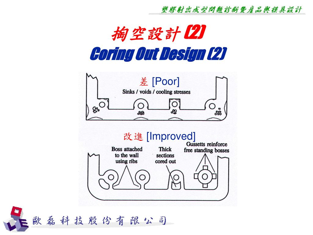 掏空設計 (2) Coring Out Design (2) 差 [Poor] 改進 [Improved]